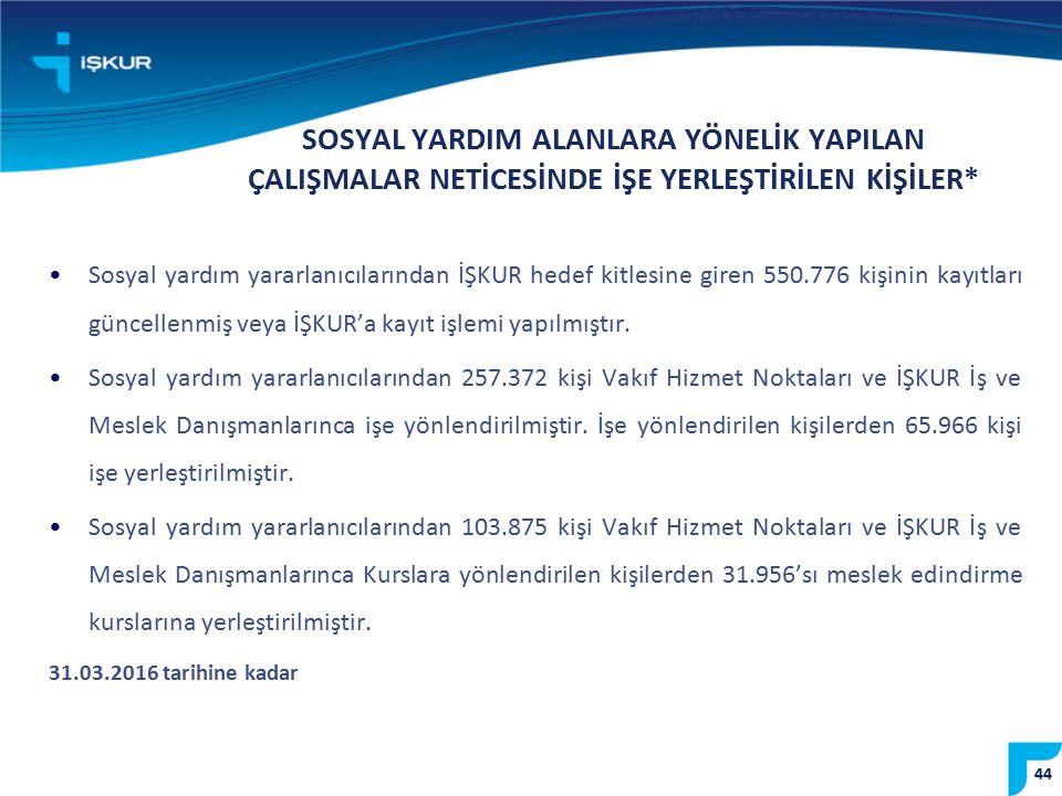 44 Sosyal yardım yararlanıcılarından İŞKUR hedef kitlesine giren 550.776 kişinin kayıtları güncellenmiş veya İŞKUR'a kayıt işlemi yapılmıştır. Sosyal