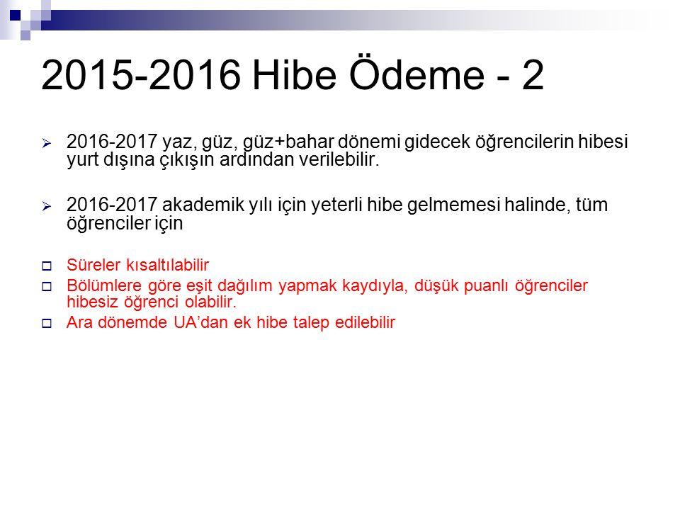 2015-2016 Hibe Ödeme - 2  2016-2017 yaz, güz, güz+bahar dönemi gidecek öğrencilerin hibesi yurt dışına çıkışın ardından verilebilir.