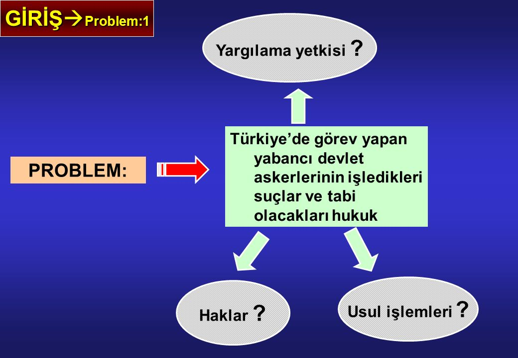 GİRİŞ  Problem:1 PROBLEM: Türkiye'de görev yapan yabancı devlet askerlerinin işledikleri suçlar ve tabi olacakları hukuk Usul işlemleri ? Yargılama y
