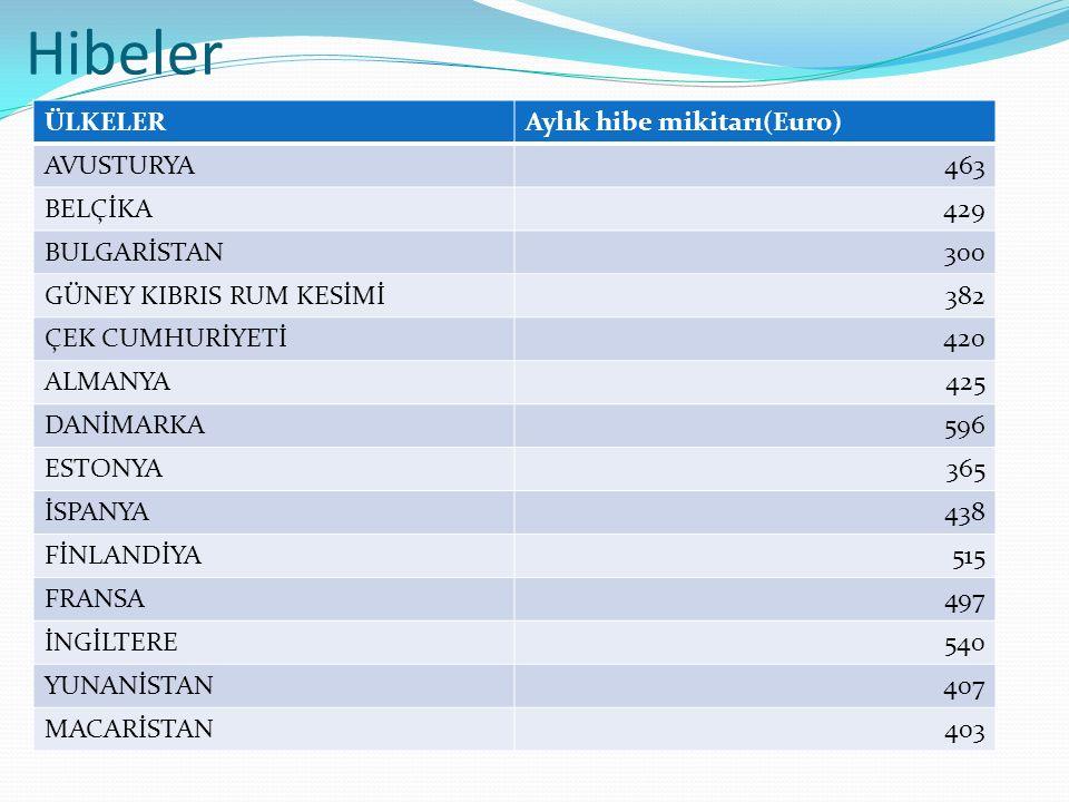 Hibeler ÜLKELERAylık hibe mikitarı(Euro) AVUSTURYA463 BELÇİKA429 BULGARİSTAN300 GÜNEY KIBRIS RUM KESİMİ382 ÇEK CUMHURİYETİ420 ALMANYA425 DANİMARKA596