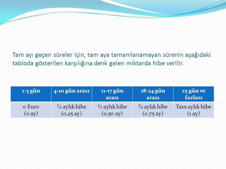 Tam ayı geçen süreler için, tam aya tamamlanamayan sürenin aşağıdaki tabloda gösterilen karşılığına denk gelen miktarda hibe verilir. 1-3 gün4-10 gün