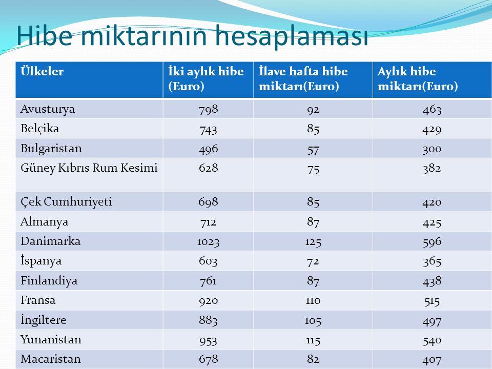 Hibe miktarının hesaplaması Ülkelerİki aylık hibe (Euro) İlave hafta hibe miktarı(Euro) Aylık hibe miktarı(Euro) Avusturya79892463 Belçika74385429 Bul