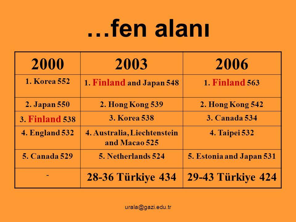 urala@gazi.edu.tr …fen alanı 200020032006 1. Korea 552 1. Finland and Japan 5481. Finland 563 2. Japan 5502. Hong Kong 5392. Hong Kong 542 3. Finland