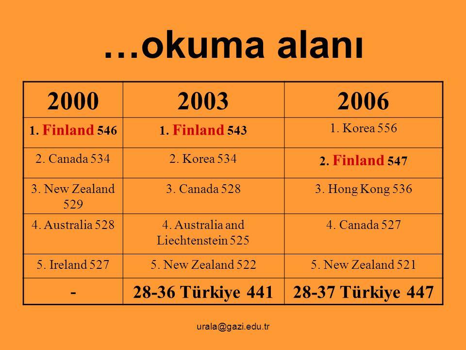 urala@gazi.edu.tr …okuma alanı 200020032006 1. Finland 5461. Finland 543 1. Korea 556 2. Canada 5342. Korea 534 2. Finland 547 3. New Zealand 529 3. C