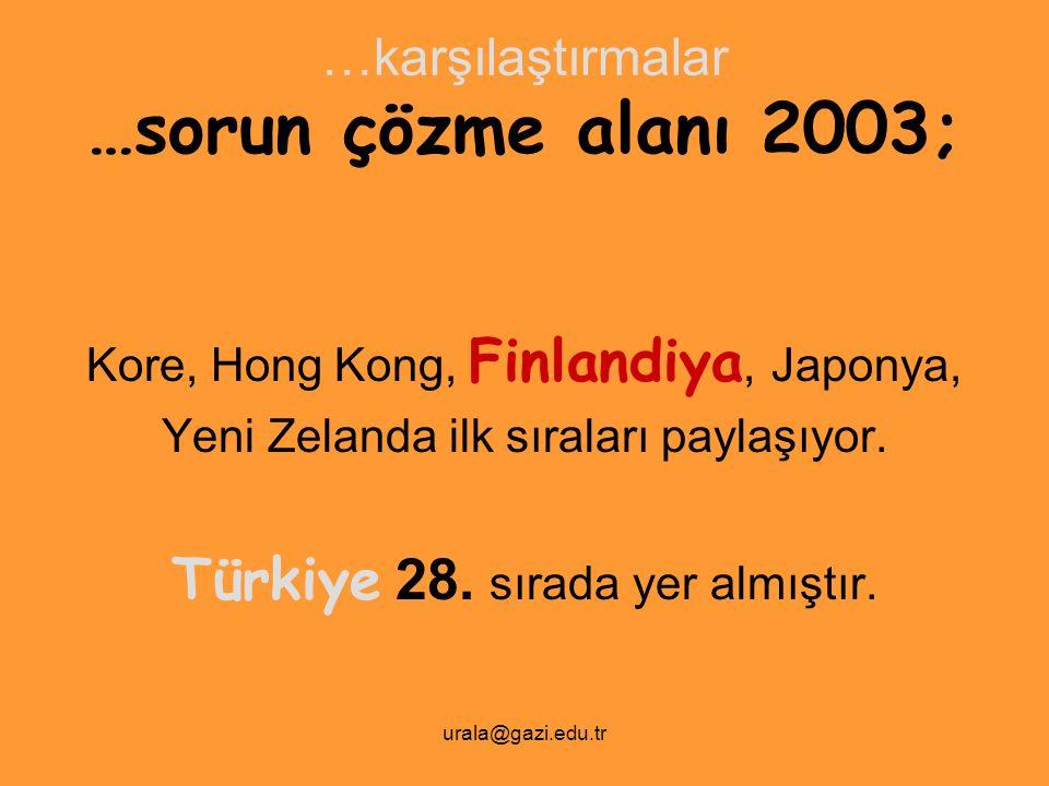 urala@gazi.edu.tr …karşılaştırmalar …sorun çözme alanı 2003; Kore, Hong Kong, Finlandiya, Japonya, Yeni Zelanda ilk sıraları paylaşıyor. Türkiye 28. s