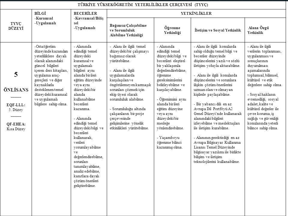 TÜRKİYE YÜKSEKÖĞRETİM YETERLİLİKLER ÇERÇEVESİ (TYYÇ) TYYÇ DÜZEYİ BİLGİ -Kuramsal -Uygulamalı BECERİLER -Kavramsal/Biliş sel -Uygulamalı YETKİNLİKLER Bağımsız Çalışabilme ve Sorumluluk Alabilme Yetkinliği Öğrenme Yetkinliği İletişim ve Sosyal Yetkinlik Alana Özgü Yetkinlik 5 ÖNLİSANS _____ EQF-LLL: 5.