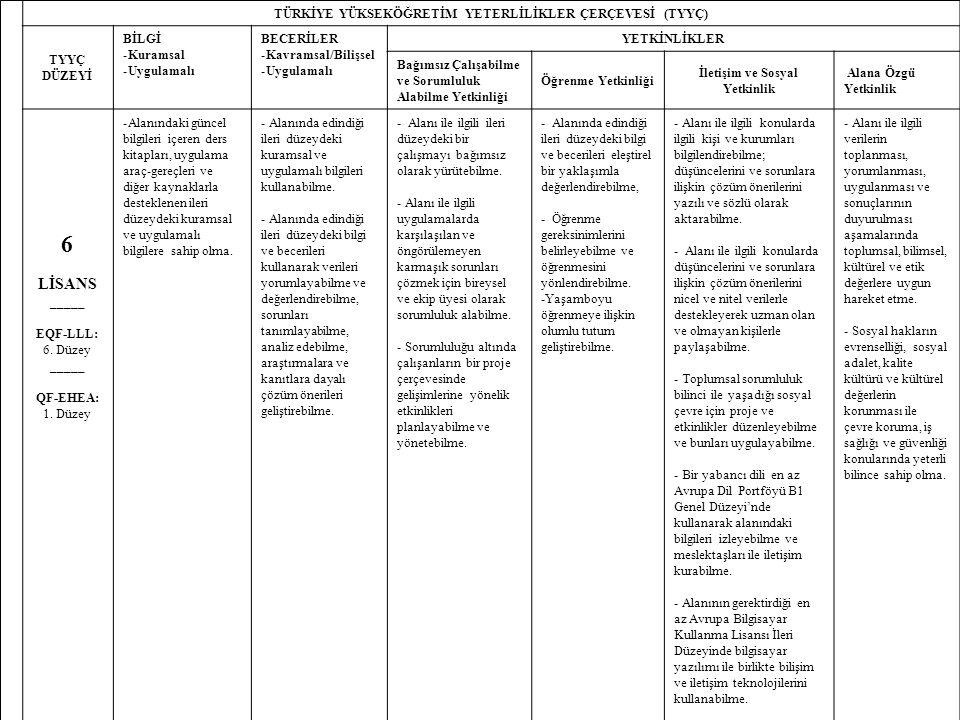 17 TÜRKİYE YÜKSEKÖĞRETİM YETERLİLİKLER ÇERÇEVESİ (TYYÇ) TYYÇ DÜZEYİ BİLGİ -Kuramsal -Uygulamalı BECERİLER -Kavramsal/Bilişsel -Uygulamalı YETKİNLİKLER Bağımsız Çalışabilme ve Sorumluluk Alabilme Yetkinliği Öğrenme Yetkinliği İletişim ve Sosyal Yetkinlik Alana Özgü Yetkinlik 6 LİSANS _____ EQF-LLL: 6.