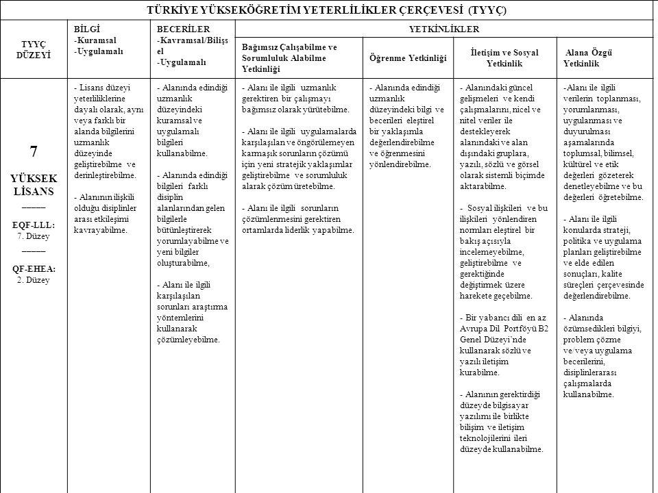 18 TÜRKİYE YÜKSEKÖĞRETİM YETERLİLİKLER ÇERÇEVESİ (TYYÇ) TYYÇ DÜZEYİ BİLGİ -Kuramsal -Uygulamalı BECERİLER -Kavramsal/Bilişs el -Uygulamalı YETKİNLİKLER Bağımsız Çalışabilme ve Sorumluluk Alabilme Yetkinliği Öğrenme Yetkinliği İletişim ve Sosyal Yetkinlik Alana Özgü Yetkinlik 7 YÜKSEK LİSANS _____ EQF-LLL: 7.