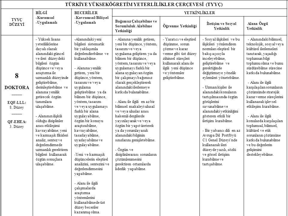 19 TÜRKİYE YÜKSEKÖĞRETİM YETERLİLİKLER ÇERÇEVESİ (TYYÇ) TYYÇ DÜZEYİ BİLGİ -Kuramsal -Uygulamalı BECERİLER -Kavramsal/Bilişsel -Uygulamalı YETKİNLİKLER Bağımsız Çalışabilme ve Sorumluluk Alabilme Yetkinliği Öğrenme Yetkinliği İletişim ve Sosyal Yetkinlik Alana Özgü Yetkinlik 8 DOKTORA _____ EQF-LLL: 8.