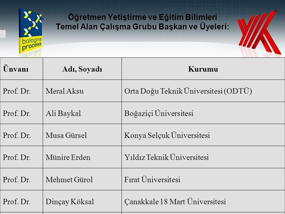 Öğretmen Yetiştirme ve Eğitim Bilimleri Temel Alan Çalışma Grubu Başkan ve Üyeleri: ÜnvanıAdı, SoyadıKurumu Prof.