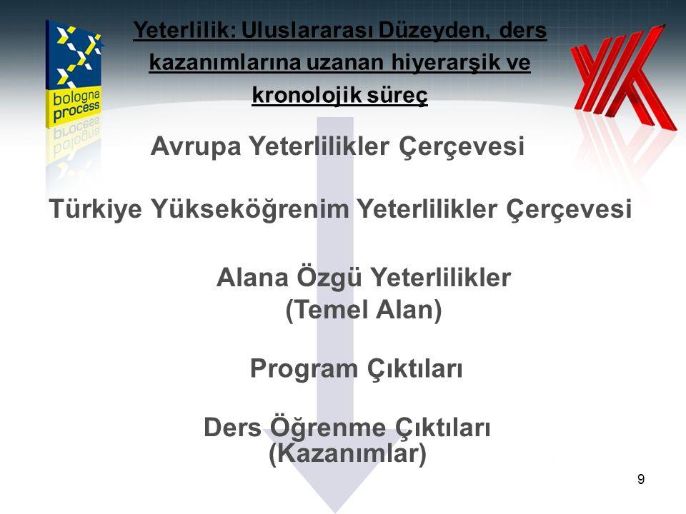9 Ders Öğrenme Çıktıları (Kazanımlar) Avrupa Yeterlilikler Çerçevesi Türkiye Yükseköğrenim Yeterlilikler Çerçevesi Alana Özgü Yeterlilikler (Temel Alan) Program Çıktıları Yeterlilik: Uluslararası Düzeyden, ders kazanımlarına uzanan hiyerarşik ve kronolojik süreç