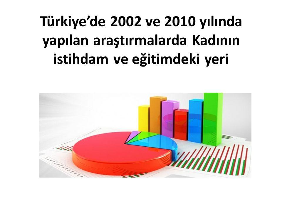 Türkiye'de 2002 ve 2010 yılında yapılan araştırmalarda Kadının istihdam ve eğitimdeki yeri