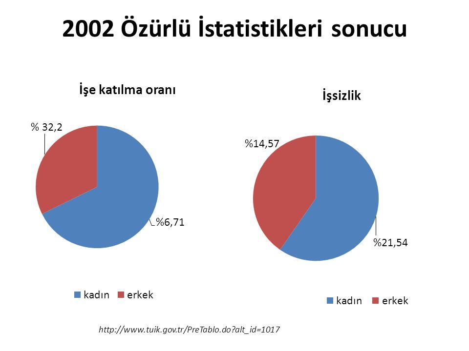 2002 Özürlü İstatistikleri sonucu http://www.tuik.gov.tr/PreTablo.do alt_id=1017