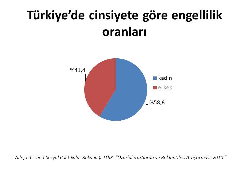 Türkiye'de cinsiyete göre engellilik oranları Aile, T.