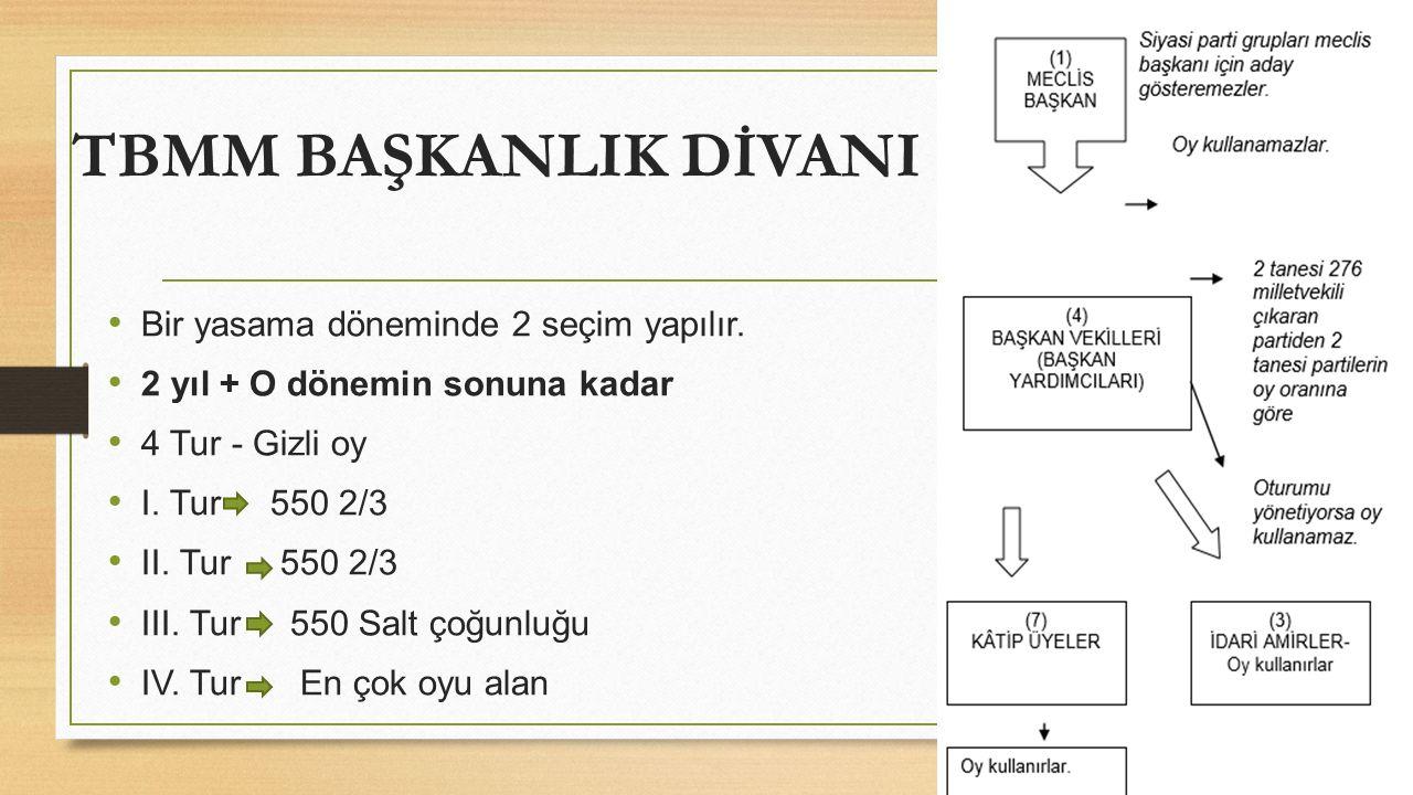 TBMM BAŞKANLIK DİVANI Bir yasama döneminde 2 seçim yapılır.