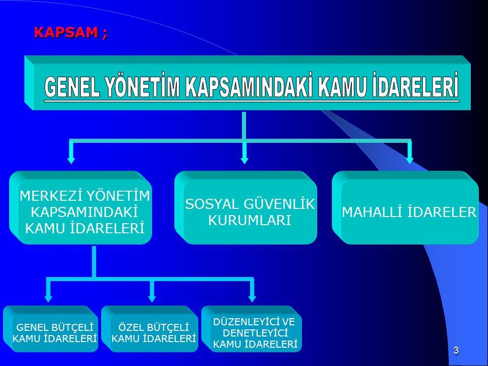 Madde 77 Sosyal güvenlik kurumları ve mahallî idareler Sosyal güvenlik kurumları ve mahallî idare bütçelerinin hazırlanması ve uygulanması ile diğer malî işlemleri, bu Kanun hükümleri saklı kalmak kaydıyla, ilgili kanunlarındaki hükümlere tâbidir.