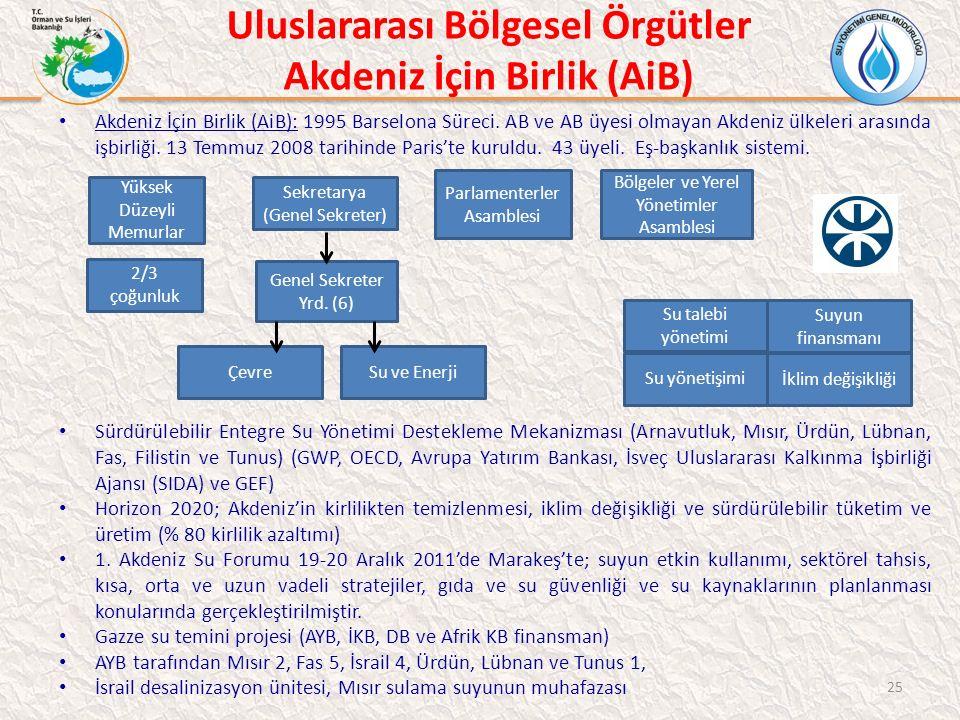 Uluslararası Bölgesel Örgütler Akdeniz İçin Birlik (AiB) Akdeniz İçin Birlik (AiB): 1995 Barselona Süreci.