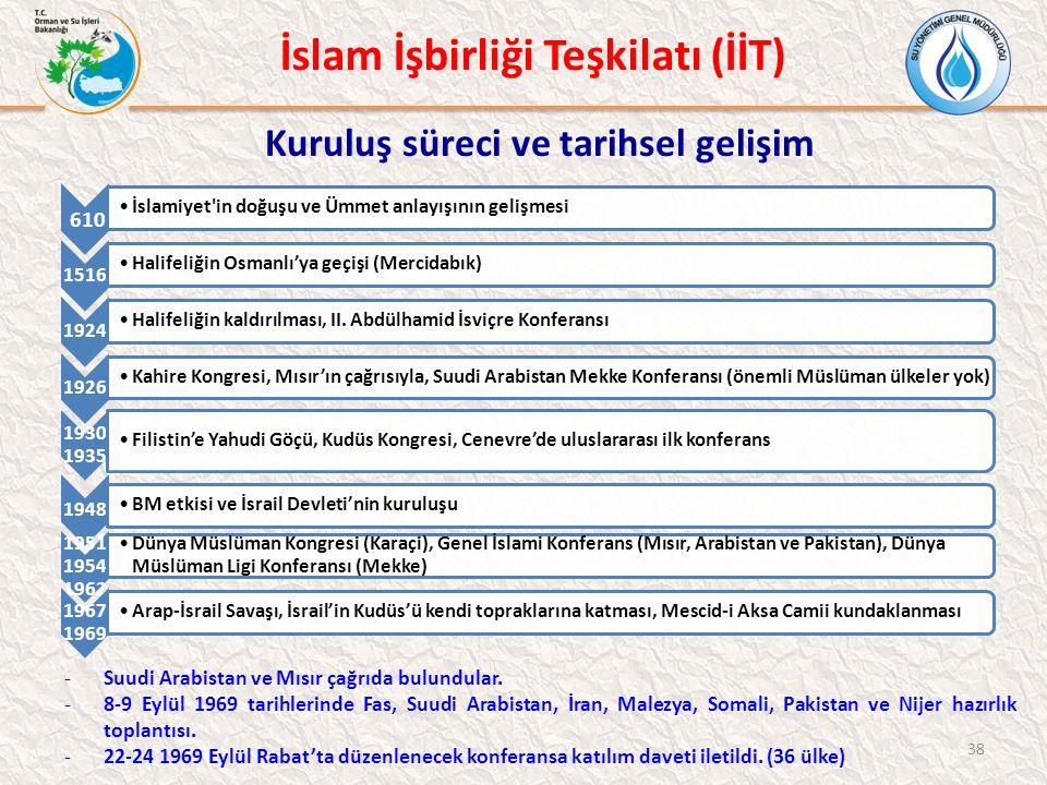 İslam İşbirliği Teşkilatı (İİT) Kuruluş süreci ve tarihsel gelişim -Suudi Arabistan ve Mısır çağrıda bulundular.