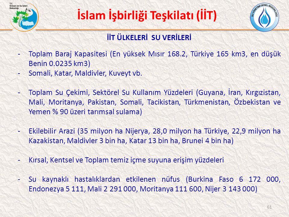 İslam İşbirliği Teşkilatı (İİT) İİT ÜLKELERİ SU VERİLERİ -Toplam Baraj Kapasitesi (En yüksek Mısır 168.2, Türkiye 165 km3, en düşük Benin 0.0235 km3) -Somali, Katar, Maldivler, Kuveyt vb.