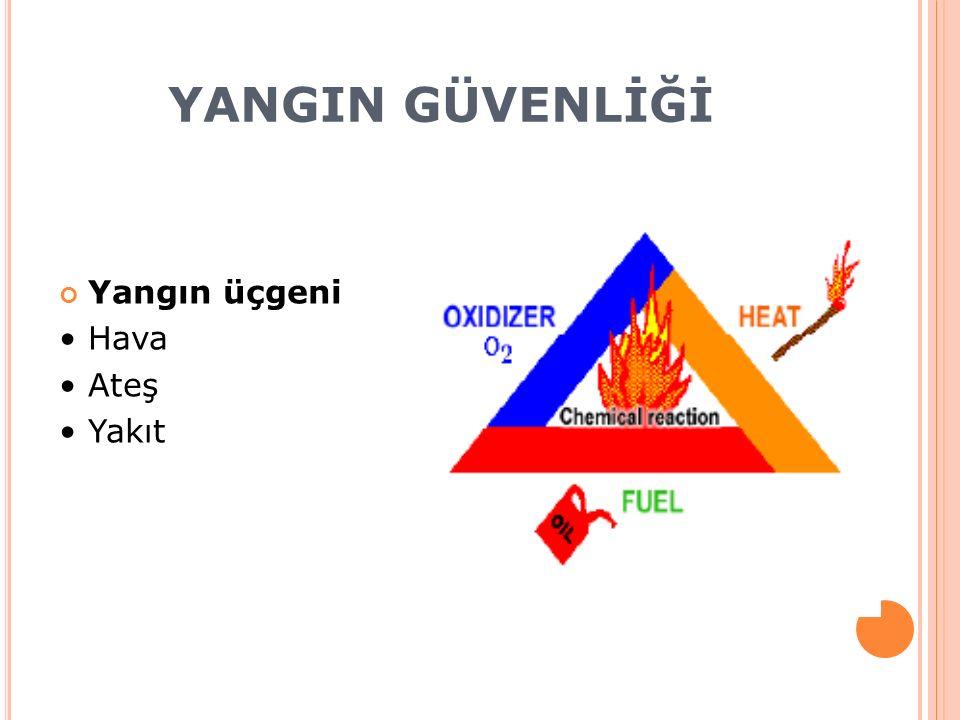 YANGIN GÜVENLİĞİ Yangın üçgeni Hava Ateş Yakıt