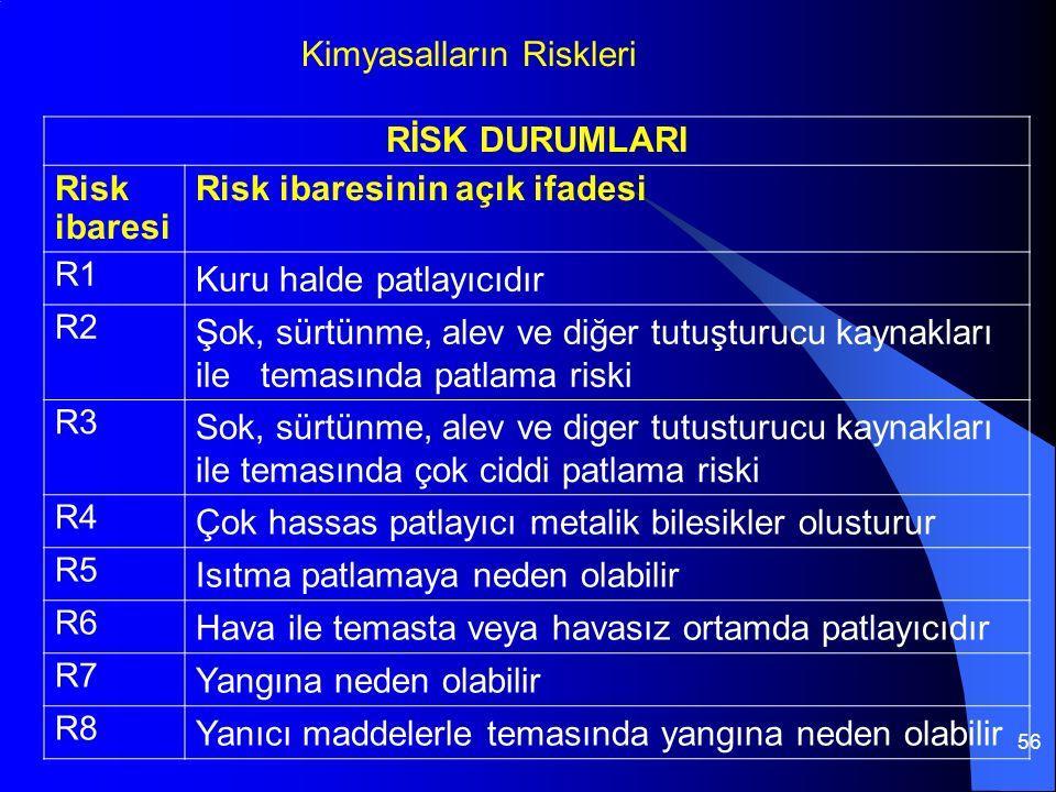 56 RİSK DURUMLARI Risk ibaresi Risk ibaresinin açık ifadesi R1 Kuru halde patlayıcıdır R2 Şok, sürtünme, alev ve diğer tutuşturucu kaynakları ile temasında patlama riski R3 Sok, sürtünme, alev ve diger tutusturucu kaynakları ile temasında çok ciddi patlama riski R4 Çok hassas patlayıcı metalik bilesikler olusturur R5 Isıtma patlamaya neden olabilir R6 Hava ile temasta veya havasız ortamda patlayıcıdır R7 Yangına neden olabilir R8 Yanıcı maddelerle temasında yangına neden olabilir Kimyasalların Riskleri