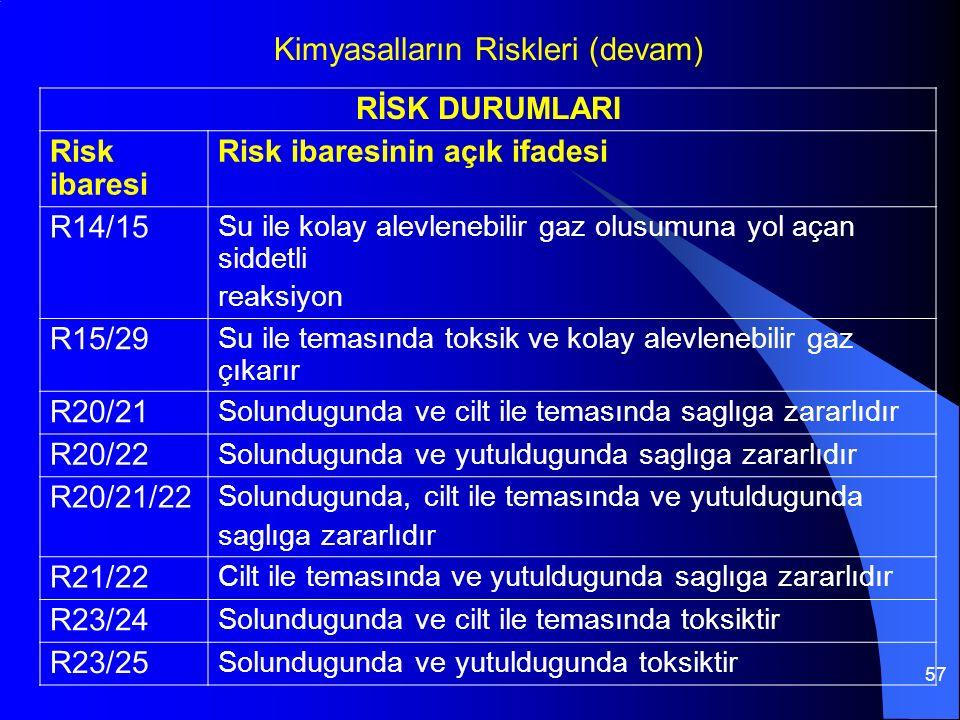 57 RİSK DURUMLARI Risk ibaresi Risk ibaresinin açık ifadesi R14/15 Su ile kolay alevlenebilir gaz olusumuna yol açan siddetli reaksiyon R15/29 Su ile