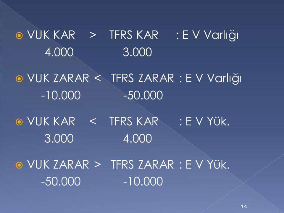  VUK KAR > TFRS KAR : E V Varlığı 4.000 3.000  VUK ZARAR < TFRS ZARAR : E V Varlığı -10.000 -50.000  VUK KAR < TFRS KAR : E V Yük.