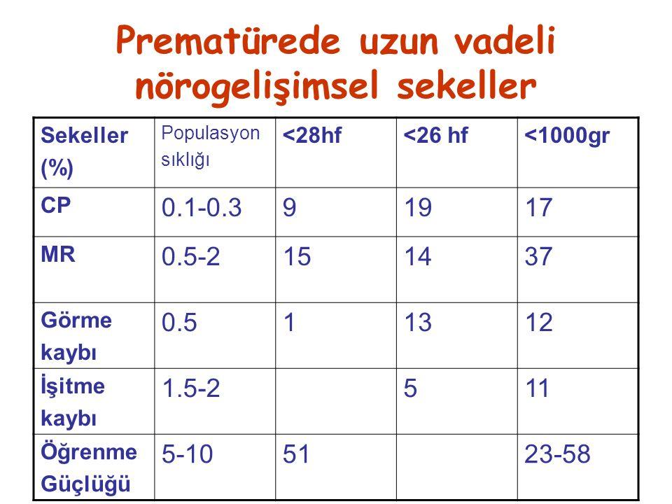 Prematürede uzun vadeli nörogelişimsel sekeller Sekeller (%) Populasyon sıklığı <28hf<26 hf<1000gr CP 0.1-0.391917 MR 0.5-2151437 Görme kaybı 0.511312 İşitme kaybı 1.5-2511 Öğrenme Güçlüğü 5-105123-58