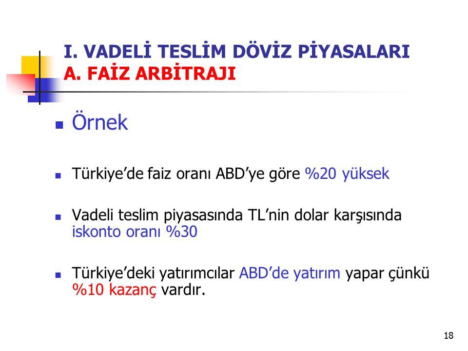 18 I. VADELİ TESLİM DÖVİZ PİYASALARI A. FAİZ ARBİTRAJI Örnek Türkiye'de faiz oranı ABD'ye göre %20 yüksek Vadeli teslim piyasasında TL'nin dolar karşı