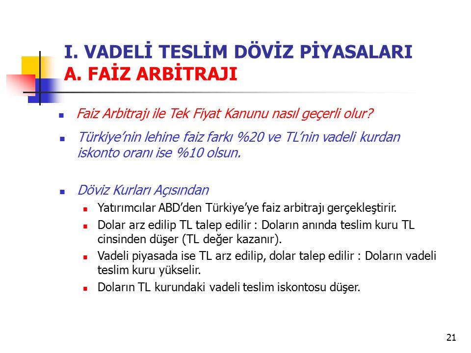 21 I. VADELİ TESLİM DÖVİZ PİYASALARI A. FAİZ ARBİTRAJI Faiz Arbitrajı ile Tek Fiyat Kanunu nasıl geçerli olur? Türkiye'nin lehine faiz farkı %20 ve TL