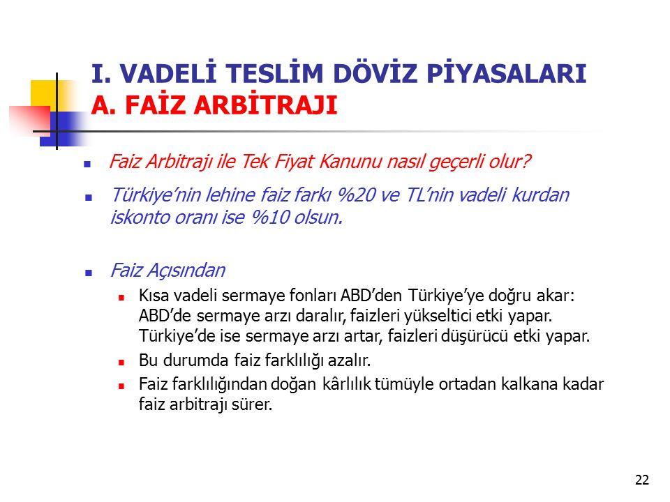 22 I. VADELİ TESLİM DÖVİZ PİYASALARI A. FAİZ ARBİTRAJI Faiz Arbitrajı ile Tek Fiyat Kanunu nasıl geçerli olur? Türkiye'nin lehine faiz farkı %20 ve TL
