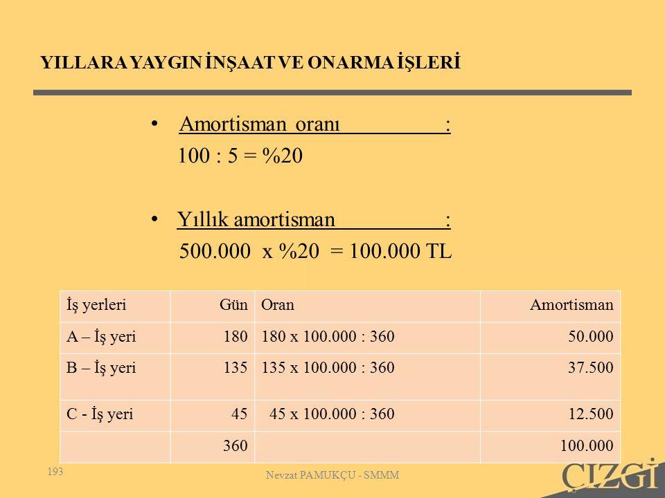 YILLARA YAYGIN İNŞAAT VE ONARMA İŞLERİ Amortisman oranı: 100 : 5 = %20 Yıllık amortisman : 500.000 x %20 = 100.000 TL 193 Nevzat PAMUKÇU - SMMM İş yerleriGünOranAmortisman A – İş yeri180180 x 100.000 : 36050.000 B – İş yeri135135 x 100.000 : 36037.500 C - İş yeri45 45 x 100.000 : 36012.500 360100.000