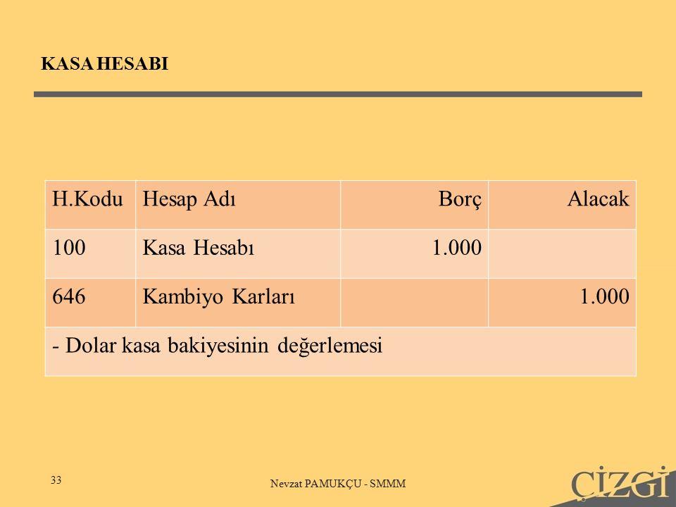 KASA HESABI 33 Nevzat PAMUKÇU - SMMM H.KoduHesap AdıBorçAlacak 100Kasa Hesabı1.000 646Kambiyo Karları1.000 - Dolar kasa bakiyesinin değerlemesi