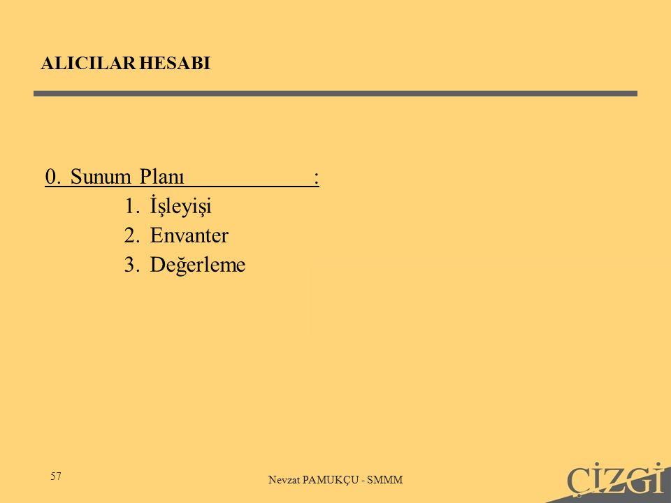 ALICILAR HESABI 57 Nevzat PAMUKÇU - SMMM 0.Sunum Planı: 1.İşleyişi 2.Envanter 3.Değerleme