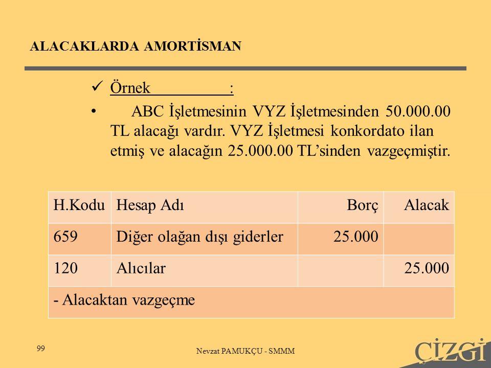 ALACAKLARDA AMORTİSMAN 99 Nevzat PAMUKÇU - SMMM Örnek: ABC İşletmesinin VYZ İşletmesinden 50.000.00 TL alacağı vardır.