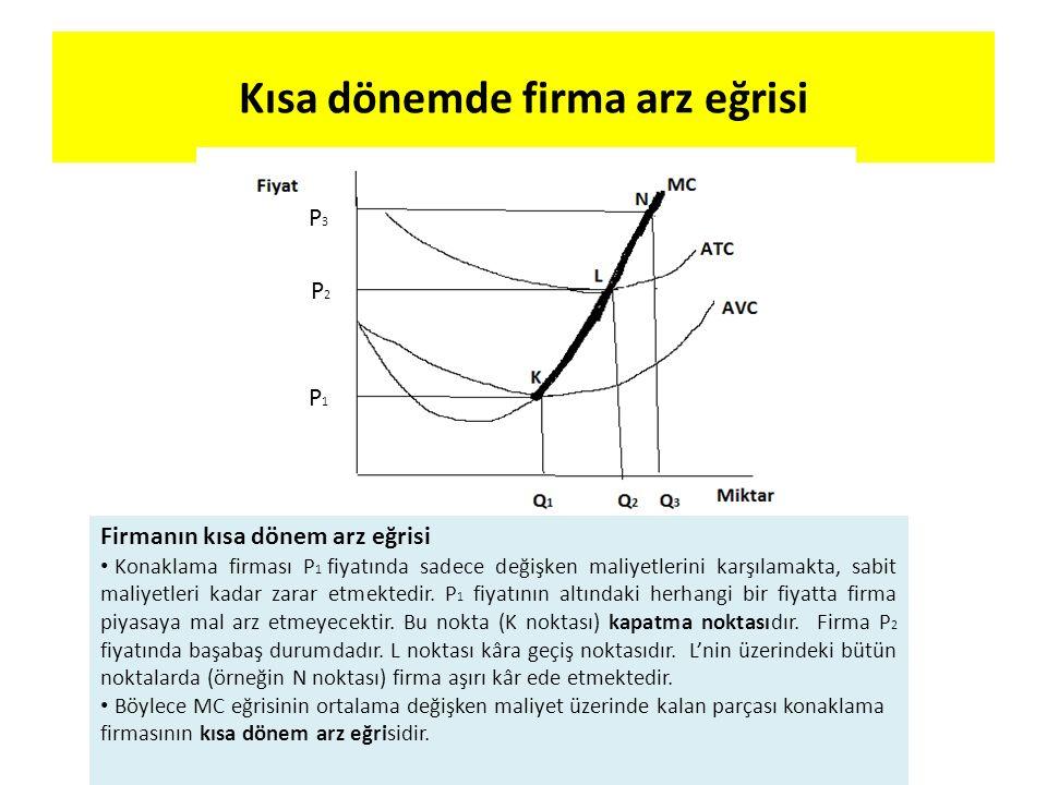 Kısa dönemde firma arz eğrisi P 1 P 2 P 3 Firmanın kısa dönem arz eğrisi Konaklama firması P 1 fiyatında sadece değişken maliyetlerini karşılamakta, s