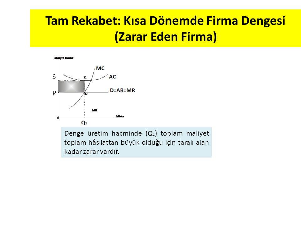 Tam Rekabet: Kısa Dönemde Firma Dengesi (Normal Kâr Elde Eden Firma) Normal kâr maliyetlerin bir parçasıdır.