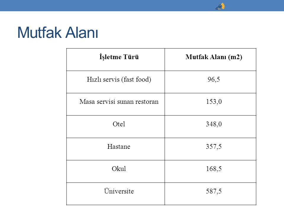 İşletme TürüMutfak Alanı (m2) Hızlı servis (fast food)96,5 Masa servisi sunan restoran153,0 Otel348,0 Hastane357,5 Okul168,5 Üniversite587,5 Mutfak Al