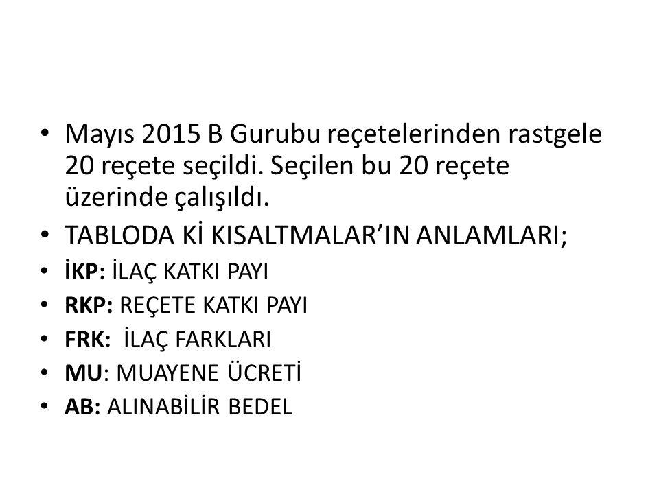 Mayıs 2015 B Gurubu reçetelerinden rastgele 20 reçete seçildi.
