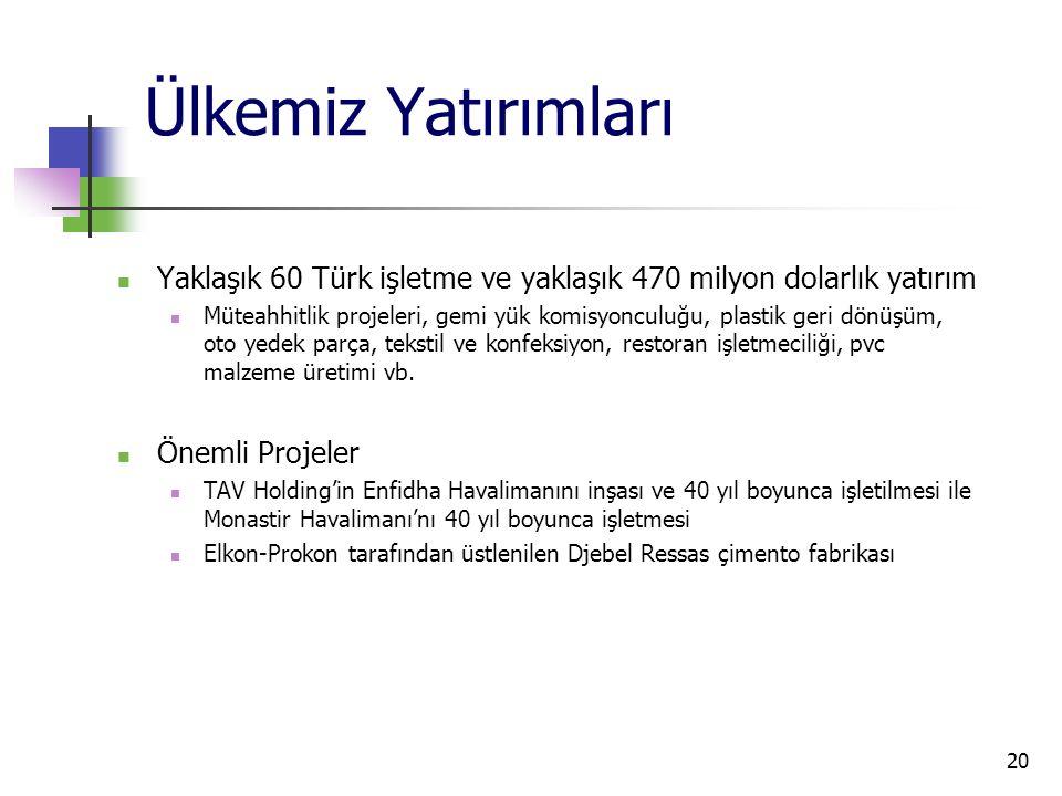 20 Ülkemiz Yatırımları Yaklaşık 60 Türk işletme ve yaklaşık 470 milyon dolarlık yatırım Müteahhitlik projeleri, gemi yük komisyonculuğu, plastik geri dönüşüm, oto yedek parça, tekstil ve konfeksiyon, restoran işletmeciliği, pvc malzeme üretimi vb.