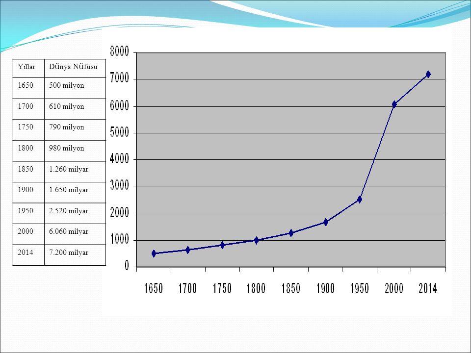 Yıllar D ü nya N ü fusu 1650500 milyon 1700610 milyon 1750790 milyon 1800980 milyon 18501.260 milyar 19001.650 milyar 19502.520 milyar 20006.060 milya
