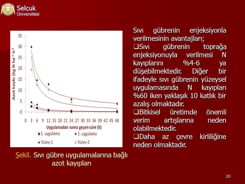 20 Sıvı gübrenin enjeksiyonla verilmesinin avantajları;  Sıvı gübrenin toprağa enjeksiyonuyla verilmesi N kayıplarını %4-6 ya düşebilmektedir. Diğer