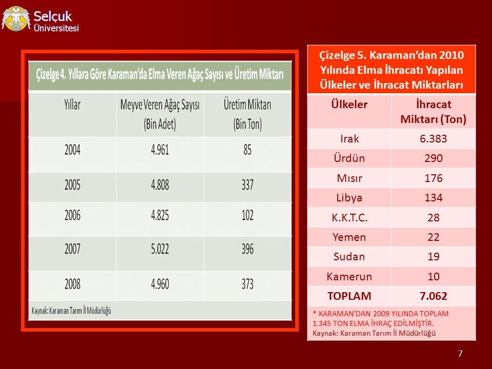 7 Çizelge 5. Karaman'dan 2010 Yılında Elma İhracatı Yapılan Ülkeler ve İhracat Miktarları Ülkelerİhracat Miktarı (Ton) Irak6.383 Ürdün290 Mısır176 Lib