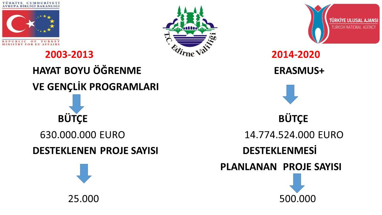 2014-2020 dönemi için Bütçe Paylaşımı - € 14,774,524,000 EUR Eğitim ve Öğretim için ayrılan tüm bütçenin %77,5 %43(programın toplam bütçesinin %33.3)Yüksek Öğretim %22 (programın toplam bütçesinin %17)Mesleki Eğitim %15 (programın toplam bütçesinin %11.6)Okul Eğitimi %5(programın toplam bütçesinin %3.9)Yetişkin Eğitimi Gençlik%10Gönüllü ve Gençlik Değişim Programları Kredi Garanti Programı%3.5 Yüksek Lisans Öğrencileri İçin Kredi Verilmesi Jean Monnet%1.9 Avrupa entegrasyonu çalışmaları alanında aktif olan Akademik kurum ve kuruluslar Spor%1.8 (ya da en az €238,872.