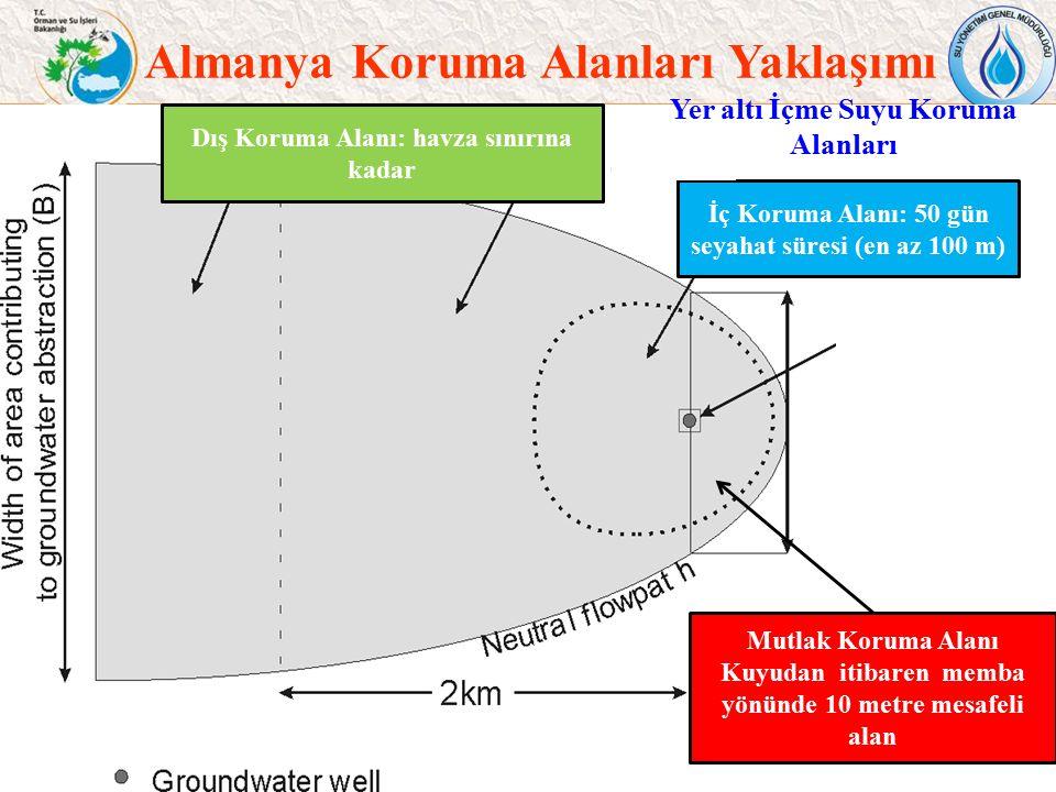 Almanya Koruma Alanları Yaklaşımı 8 Yer altı İçme Suyu Koruma Alanları Mutlak Koruma Alanı Kuyudan itibaren memba yönünde 10 metre mesafeli alan İç Ko