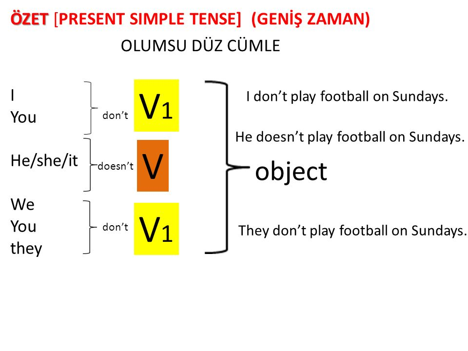 I You He/she/it We You they V1V1 V1V1 V object ÖZET ÖZET [PRESENT SIMPLE TENSE] (GENİŞ ZAMAN) OLUMSU DÜZ CÜMLE I don't play football on Sundays. He do