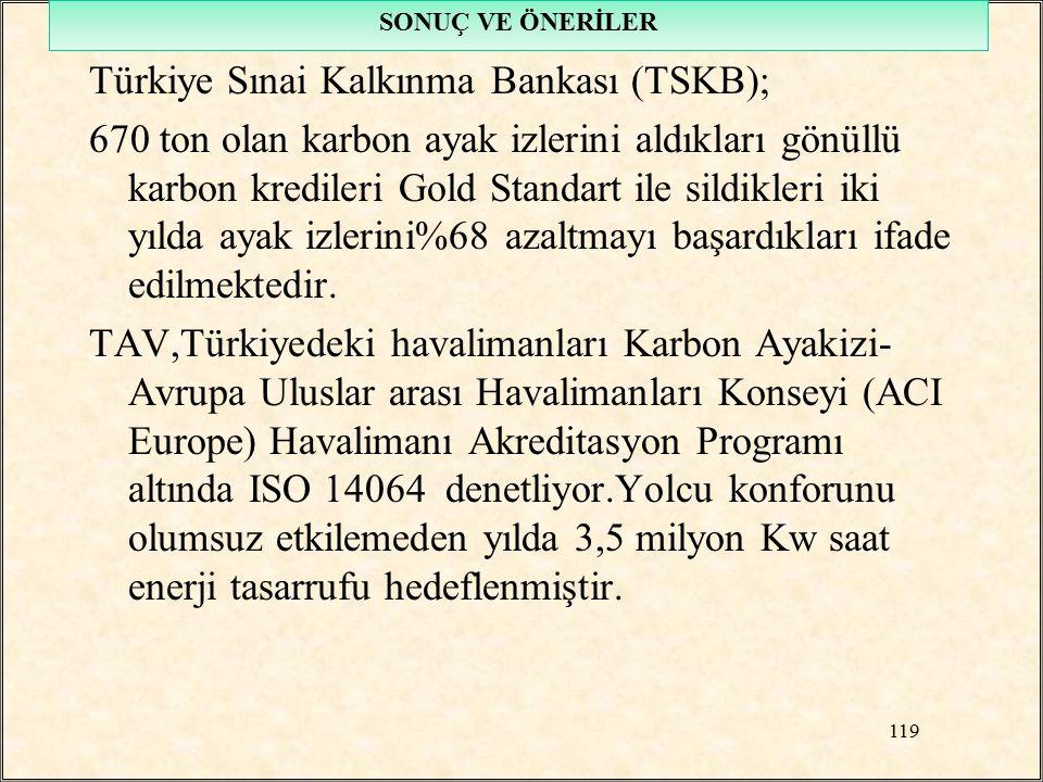 Türkiye Sınai Kalkınma Bankası (TSKB); 670 ton olan karbon ayak izlerini aldıkları gönüllü karbon kredileri Gold Standart ile sildikleri iki yılda aya