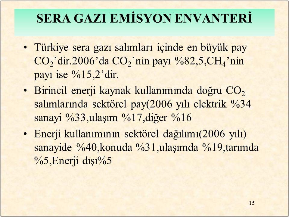 Türkiye sera gazı salımları içinde en büyük pay CO 2 'dir.2006'da CO 2 'nin payı %82,5,CH 4 'nin payı ise %15,2'dir. Birincil enerji kaynak kullanımın