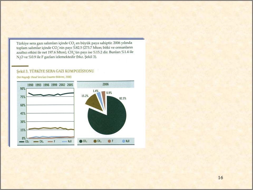 Ulaşım sektöründen kaynaklanan CO 2 salınımlarından ulaşım modlarının payı(2006) Karayolu ulaşımı:%85 Sivil havacılık:%10 Deniz taşımacılığı:%3 Demiryolları:%2 Kişi başı CO 2 salınımına Bölgesel Dağılımı(kg/yıl) Ege bölgesi:313 İç Anadolu:285 Marmara:266 Karadeniz:256 17 SERA GAZI EMİSYON ENVANTERİ