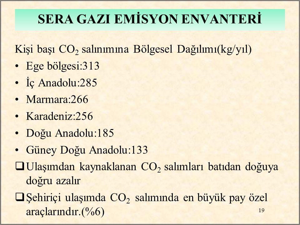 Kişi başı CO 2 salınımına Bölgesel Dağılımı(kg/yıl) Ege bölgesi:313 İç Anadolu:285 Marmara:266 Karadeniz:256 Doğu Anadolu:185 Güney Doğu Anadolu:133 